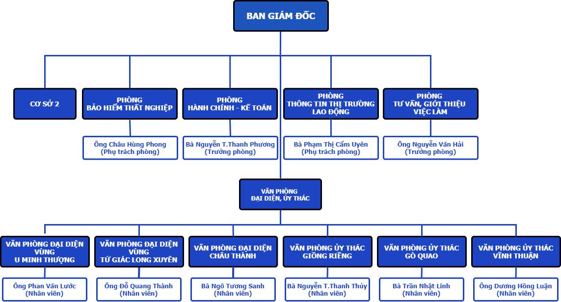 Sơ đồ Cơ cấu tổ chức của Trung tâm Dịch vụ việc làm tỉnh Kiên Giang